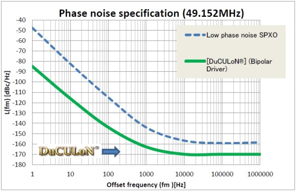 examples of phase noise