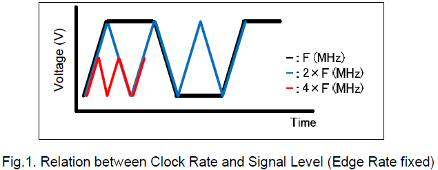 Fig.1. Relation between Clock Rate and Signal Level (Edge Rate fixed)