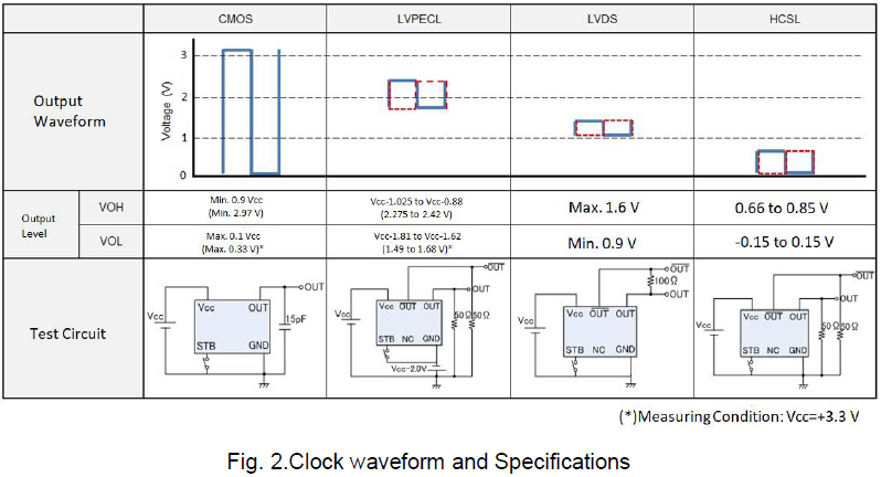 Fig. 2.Clock waveform and Specifications