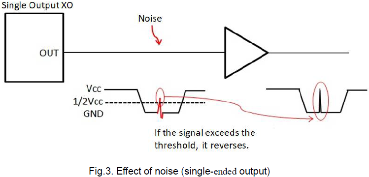 Fig.3. Effect of noise (single-ended output)