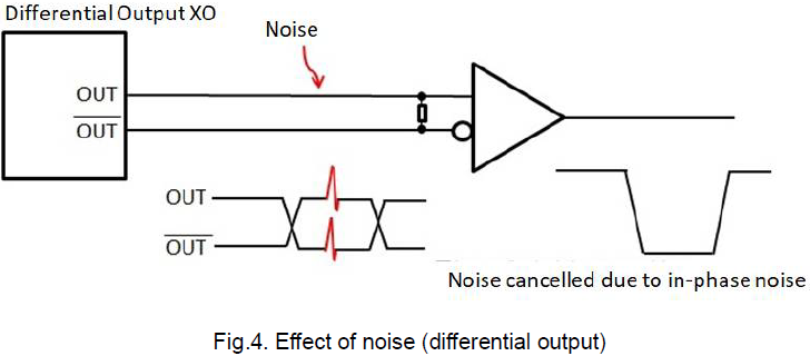 Fig.4. Effect of noise (differential output)