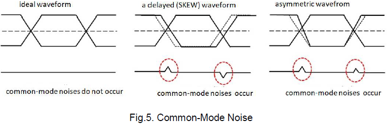 Fig.5. Common-Mode Noise