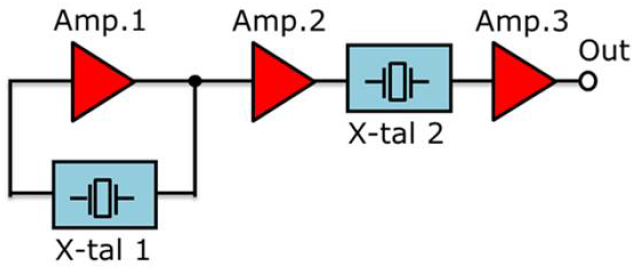 Fig. 1 Configuration of DuCULoN<sup>®</sup> Low Phase Noise Circuits