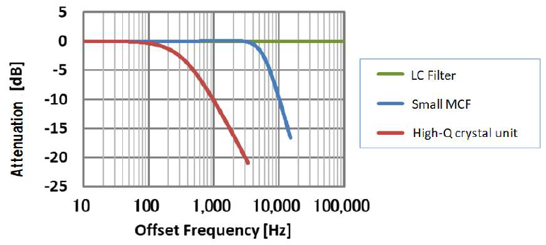 Fig. 2 Typical Filter Attenuation Characteristics
