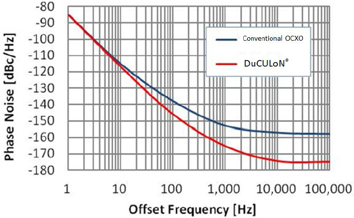 Fig. 4 Comparisons of phase noise Characteristics between DuCULoN<sup>®</sup> and Conventional OCXO (Estimates)
