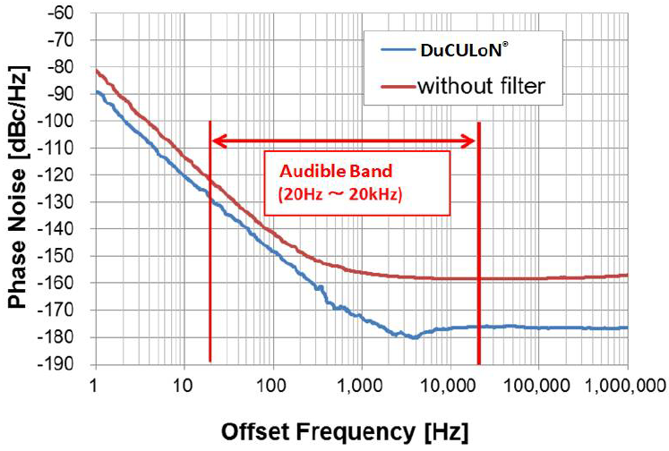 Fig. 6 Phase Noise Characteristics with and without DuCULoN<sup>®</sup> Narrow-Band Filters (Actual Measurements)