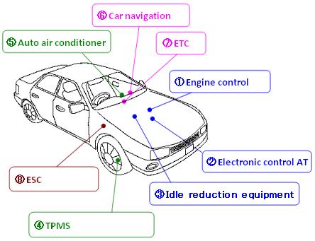 Automotive System